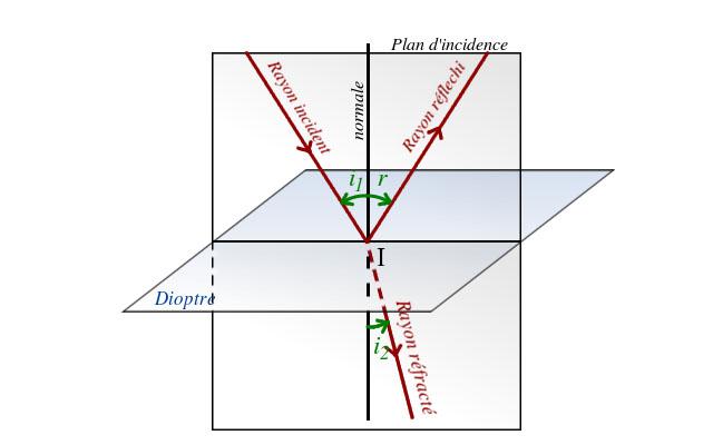 Déflectométrie sur surface réfléchissante
